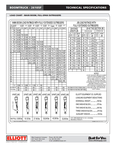 load chart: How to read a boom truck load chart elliott equipment